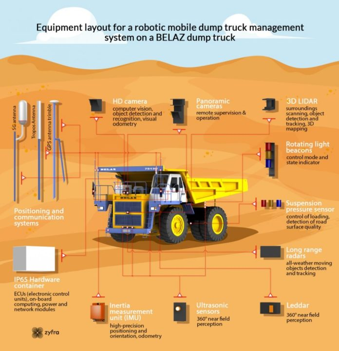 BELAZ 7513R autonomous and robotized haul truck 5G operated equipment gear infographic