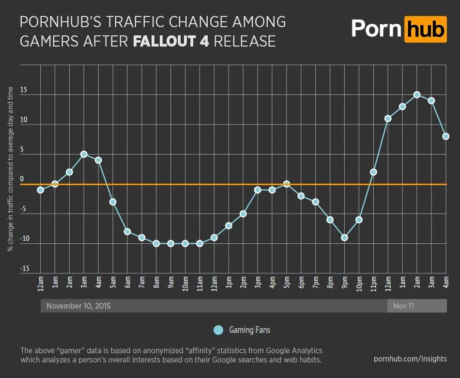 PornHubGraph2