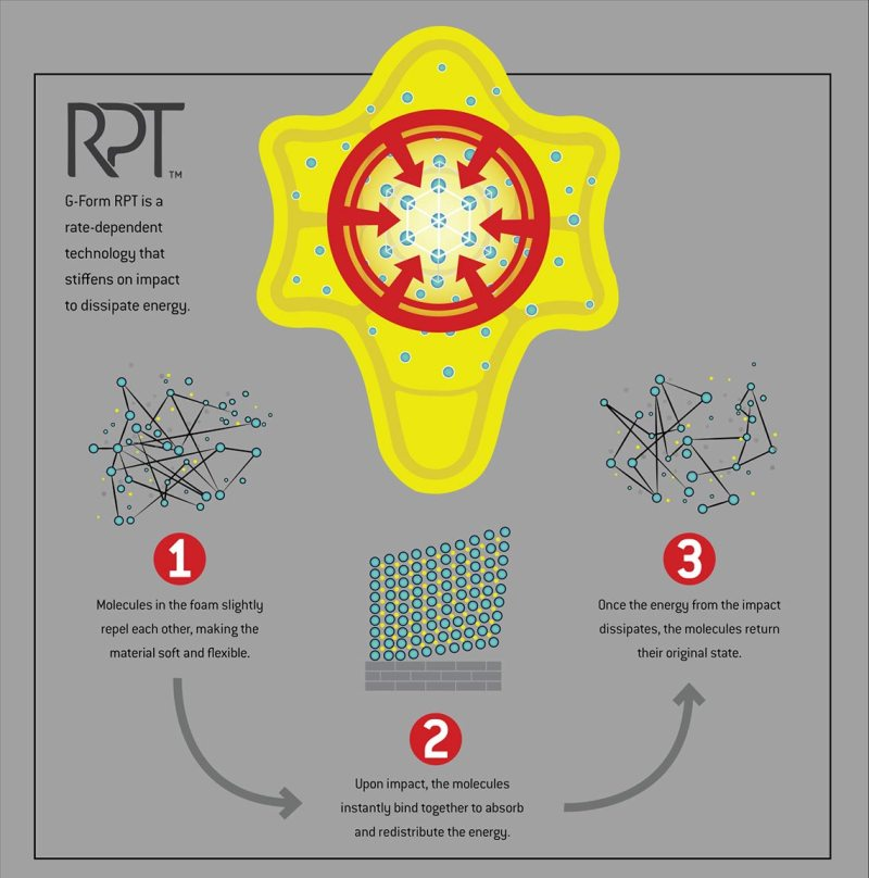 G-Form-RPT-technology