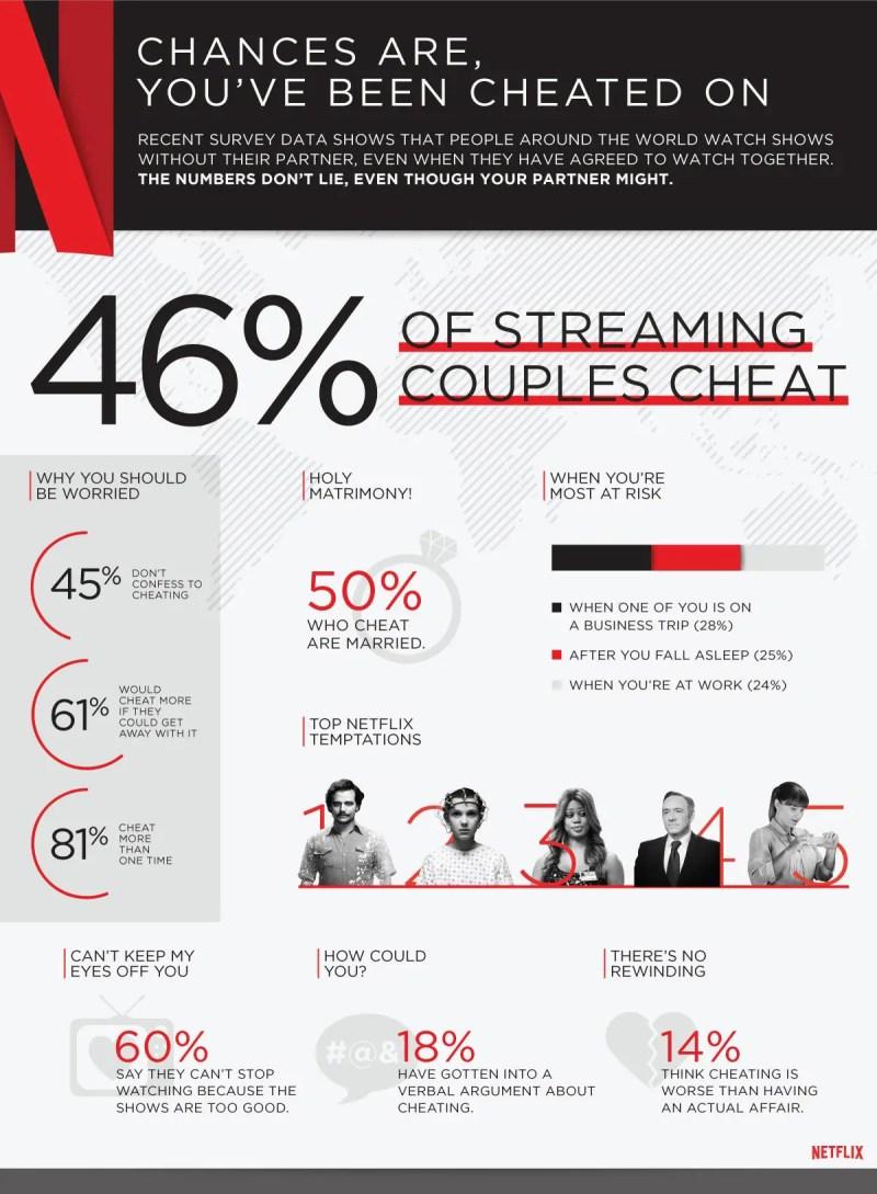 Netflix-cheating-global-infographic
