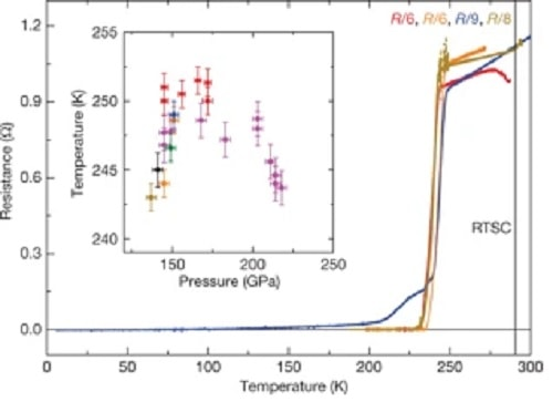 lanthanum superconductivity graph