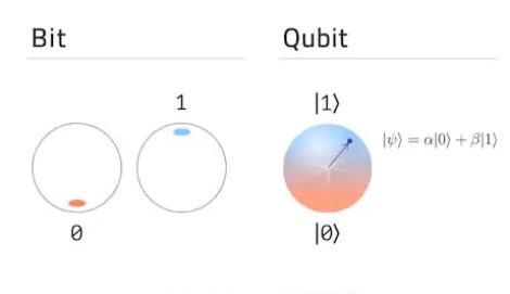 bit qubit