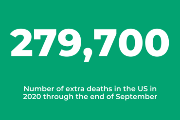 279,700 extra deaths in the U.S. in 2020 through end of September
