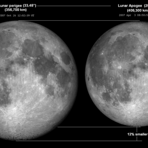 A comparison showing a larger moon and a smaller moon with a 12% difference in size.