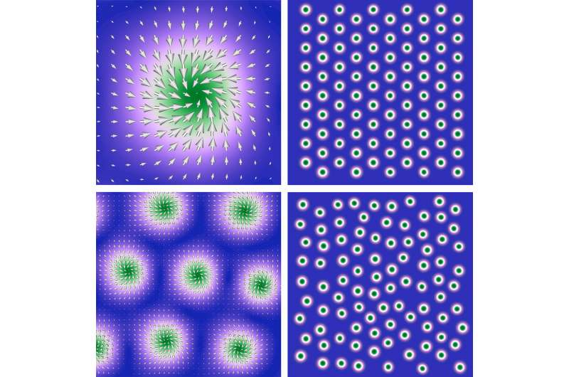 Why skyrmions could have a lot in common with glass and high-temperature superconductors
