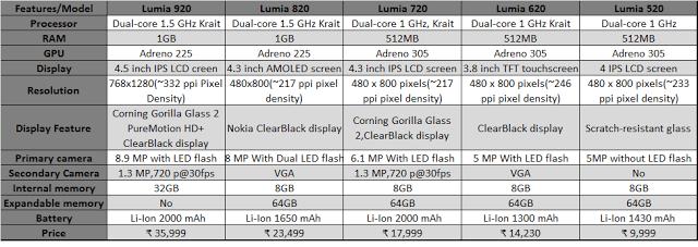Nokia Lumia Smartphone Comparison