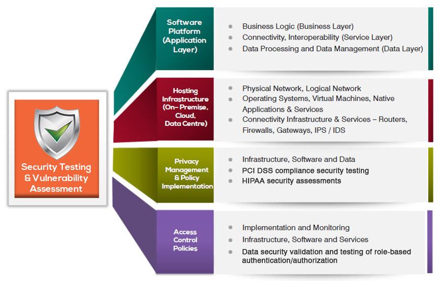 Web Application Security Testing Methodology