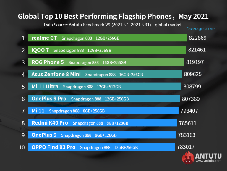 Antutu May 2021 results for flagship phones
