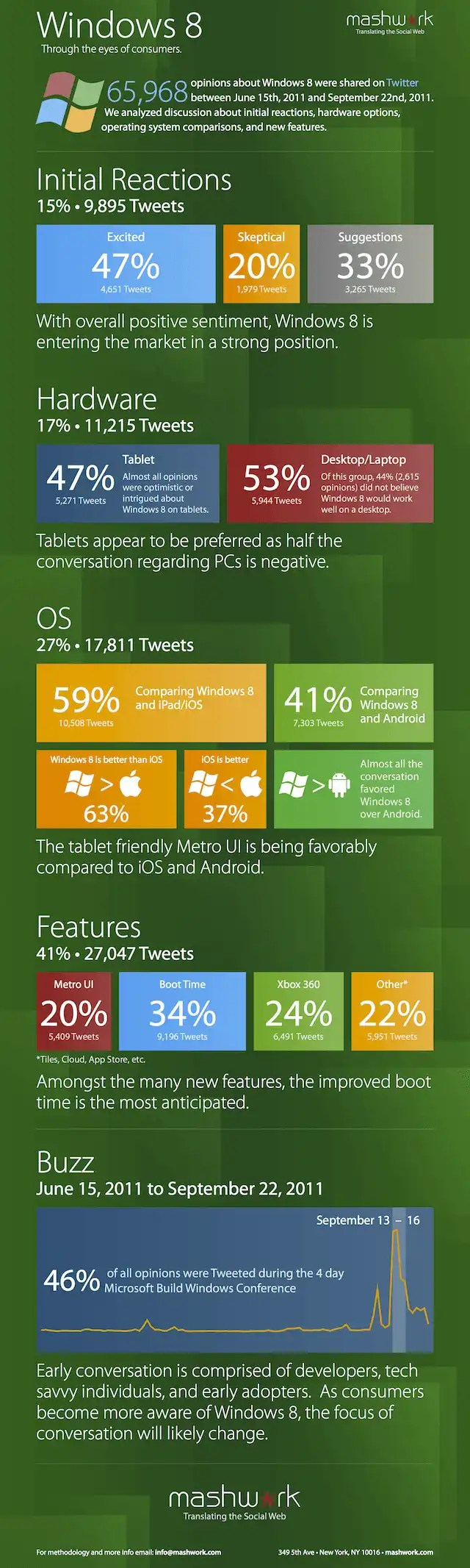 How People Like Windows 8 by MashWork