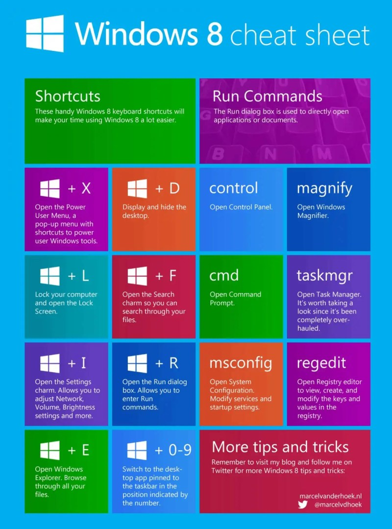 Windows 8 Cheat Sheet for newbie by MarcelVdhoek