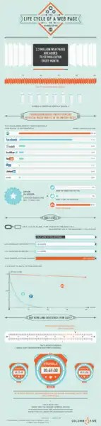 How StumbleUpon Drives Traffic to Websites Infographic