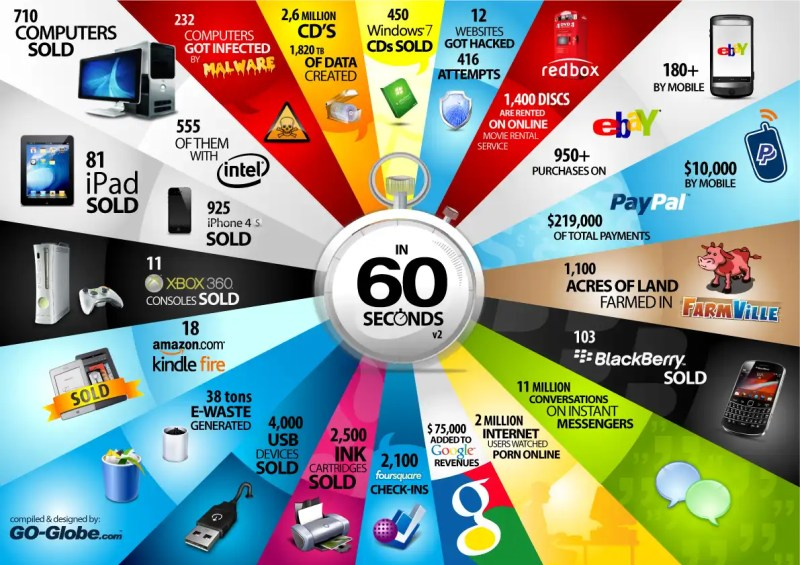 Unbelievable Things That Happen Every 60 Seconds On The Internet