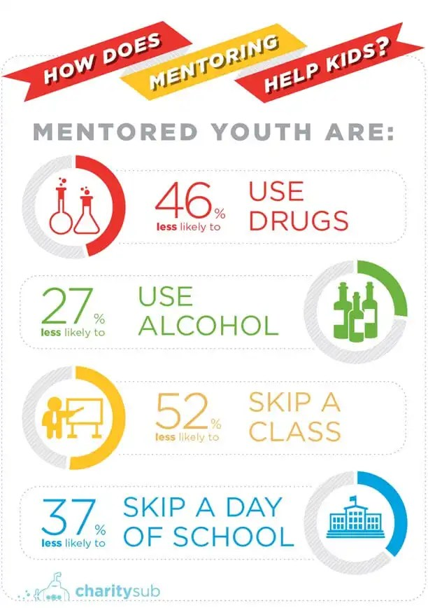 How does Mentoring Help Kids