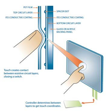 Resistive_touch_screen_technology
