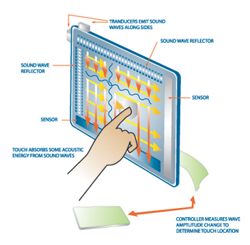 Surface Acoustic Wave Touch Screen Technology