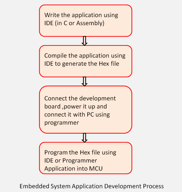 Embedded System Application Development Process