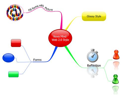 Nova mind mapping app