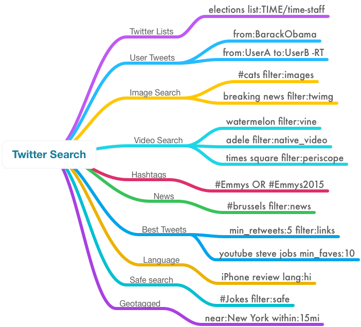 twitter-search-tricks