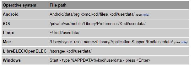 userdata