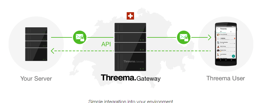 Threema - אפליקציית מסרונים מאובטחת