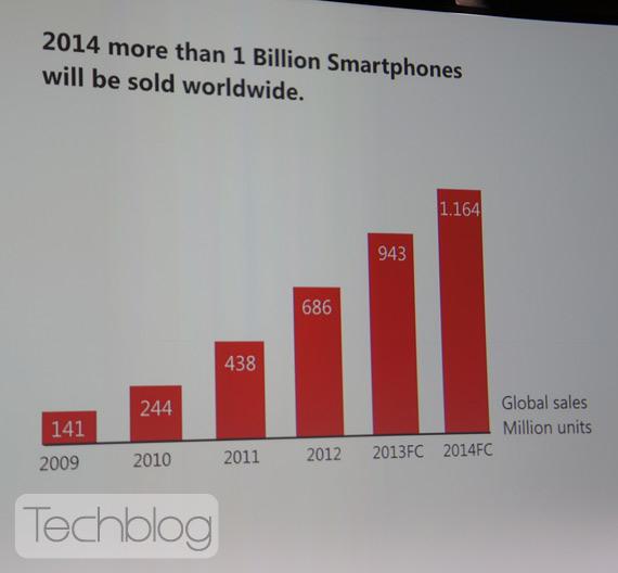 Πόσα smartphones και tablets θα πωληθούν φέτος και το 2014;