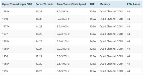 AMD ThreadRipper 1998X