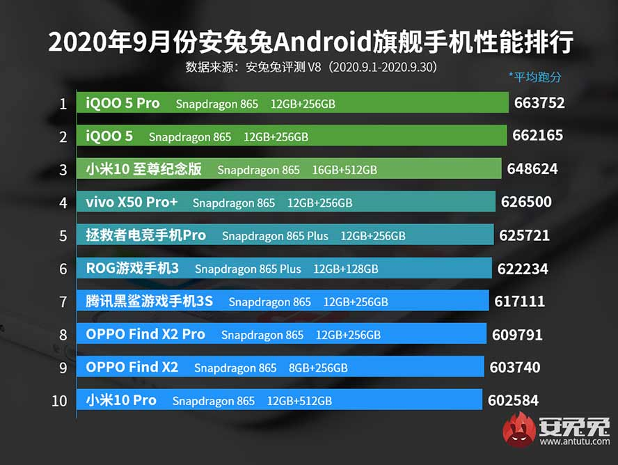 AnTuTu September 2020 For China Android Smartphones