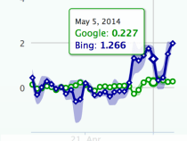 Is it True ? Bing Algorithm Update On May 5th?