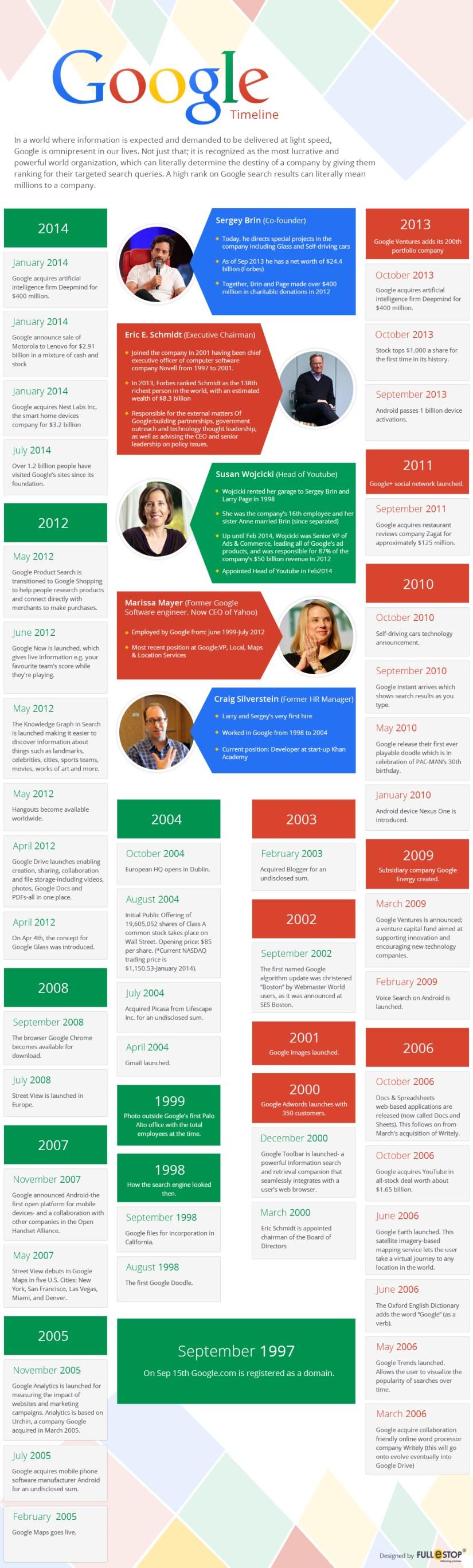 google-infographics-techblogcorner