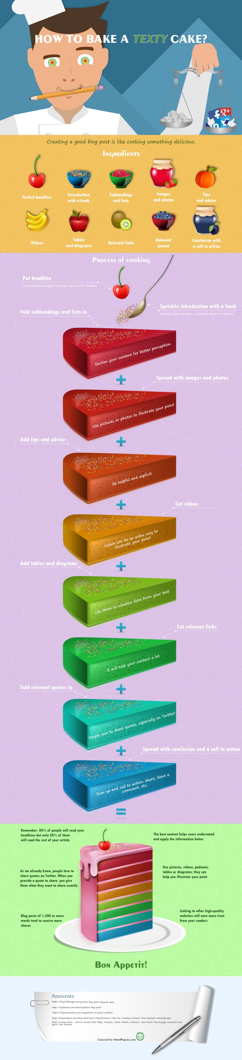 how-to-bake-a-texty-cake-infographic