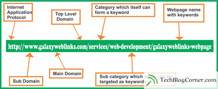 SEO-friendly-url-techblogcorner