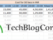 TV ads cost in India – Are you willing to spend INR 1,50,000 for 30 Seconds [Updated]