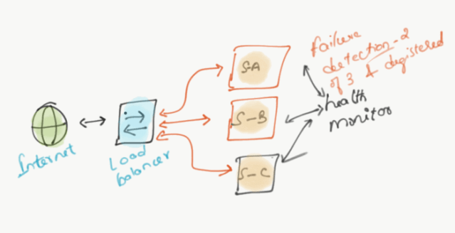 Service Discovery Patterns