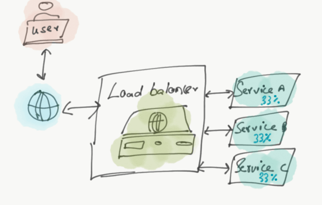 Load Balancing What Why and How
