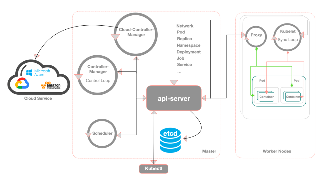 Kubernetes Architecture Diagram Explained