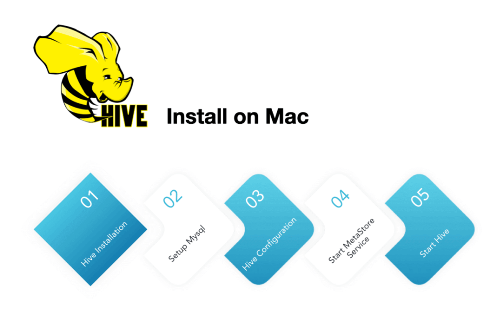 How to Install Hive on Mac with Homebrew