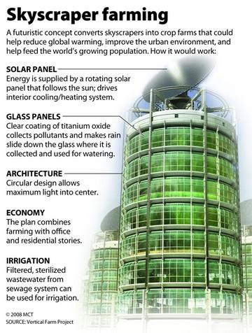 Skyscraper-Farming
