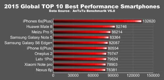 Ranking según AnTuTu v6