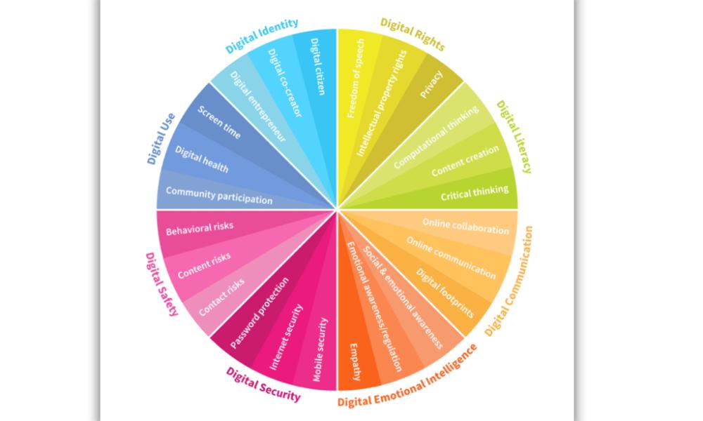 Inteligencia Digital: Ocho áreas de desarrollo y aprendizaje para navegar en el Mundo Digital   TECHcetera