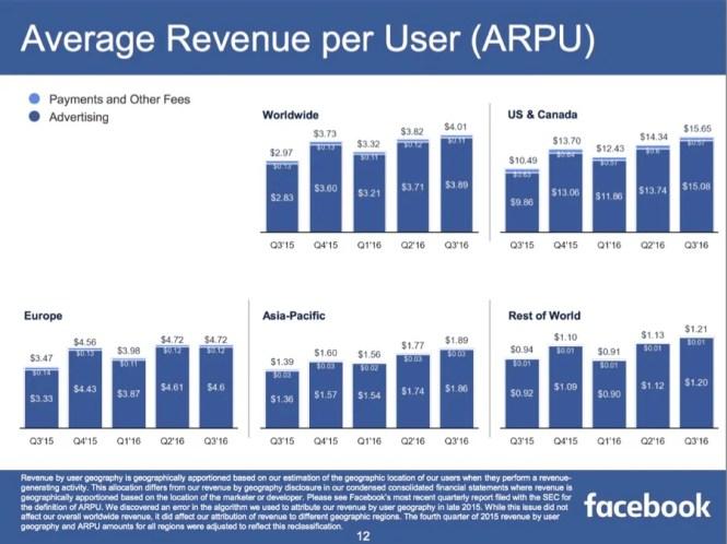 facebook-arpu