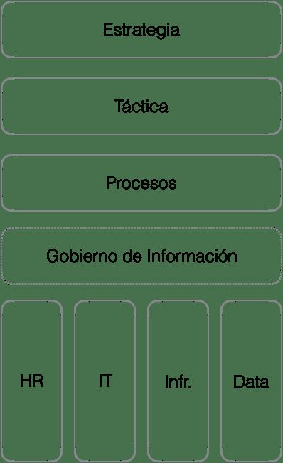 """""""Esquema simplificado de arquitectura empresarial"""""""