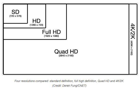Comparación resolución SD hasta 4K