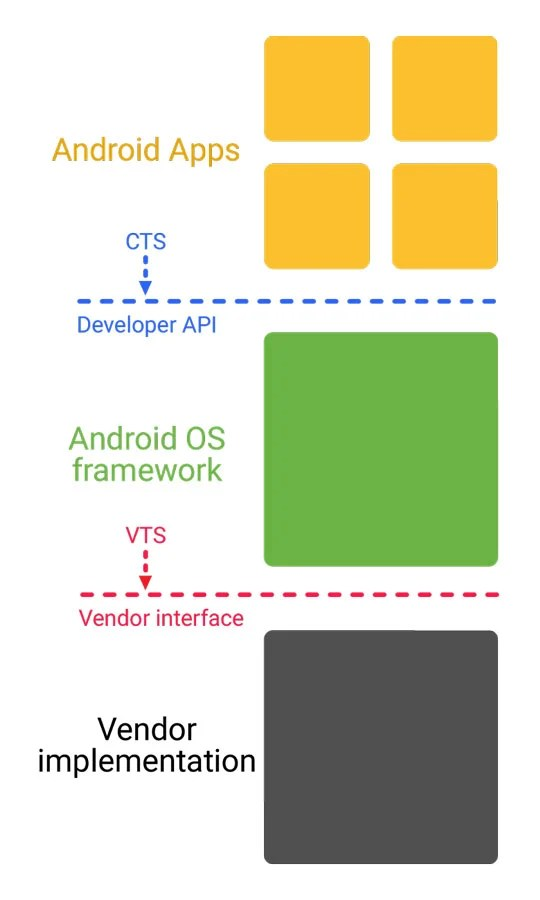 Nueva arquitectura de Android