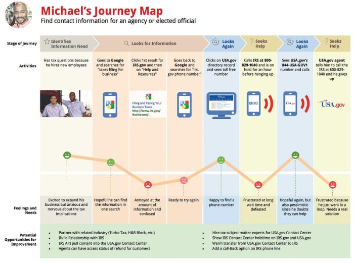 Así se define el HOY de una transformación digital