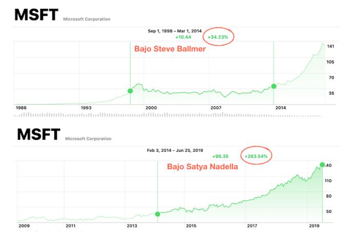 Comparativos en las acciones de Microsoft