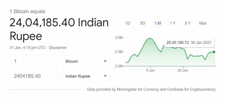 1 Bitcoin Worth in Indian Rupee
