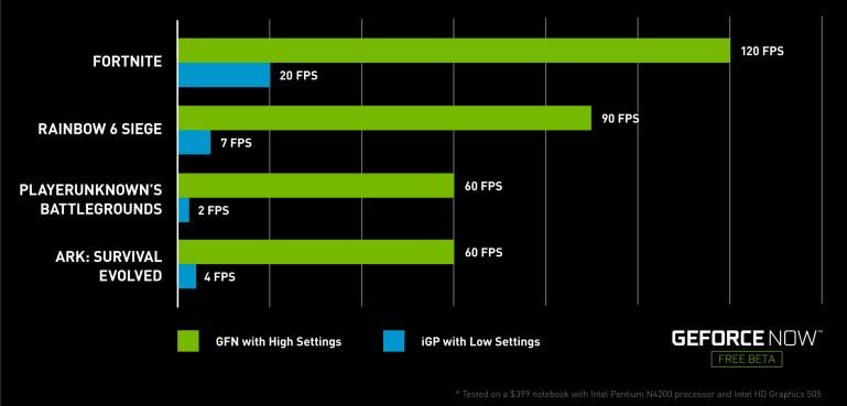GeForce NOW FPS