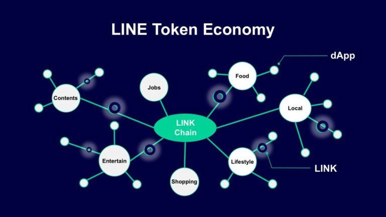 Line Token Economy
