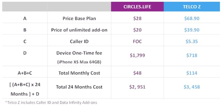 Circles.Life: Why add-on to pay for more data when you can have unlimited data?   Tech Coffee House