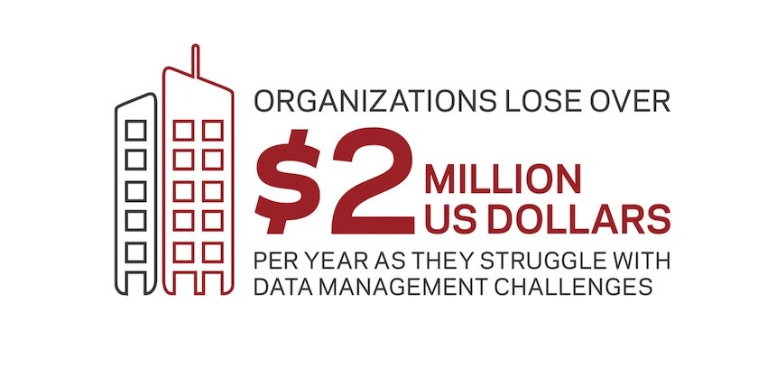 Organisations demand more from their data, despite achieving a 118% return on data management investments